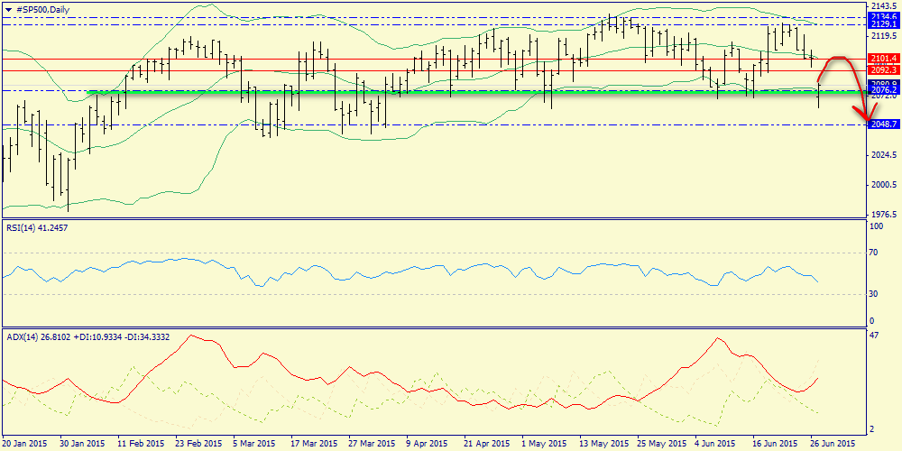 Weekly review. S&P500, gold, oil