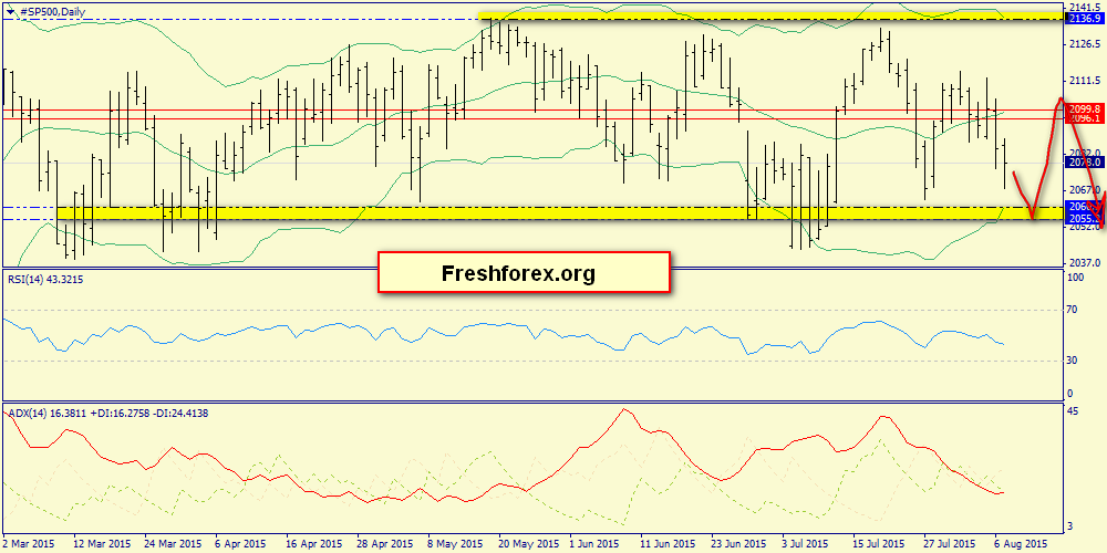 Weekly review: S&P500, oil, gold