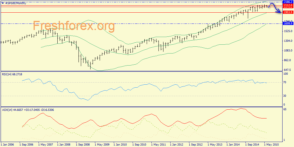 Weekly review of S&P500, gold and oil