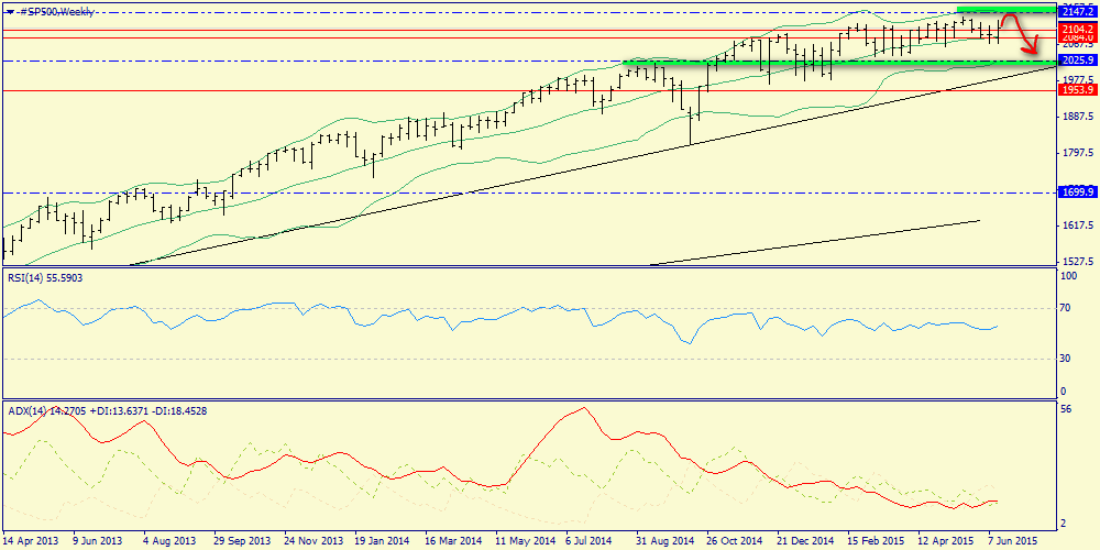 Weekly review of S&P500, oil, gold