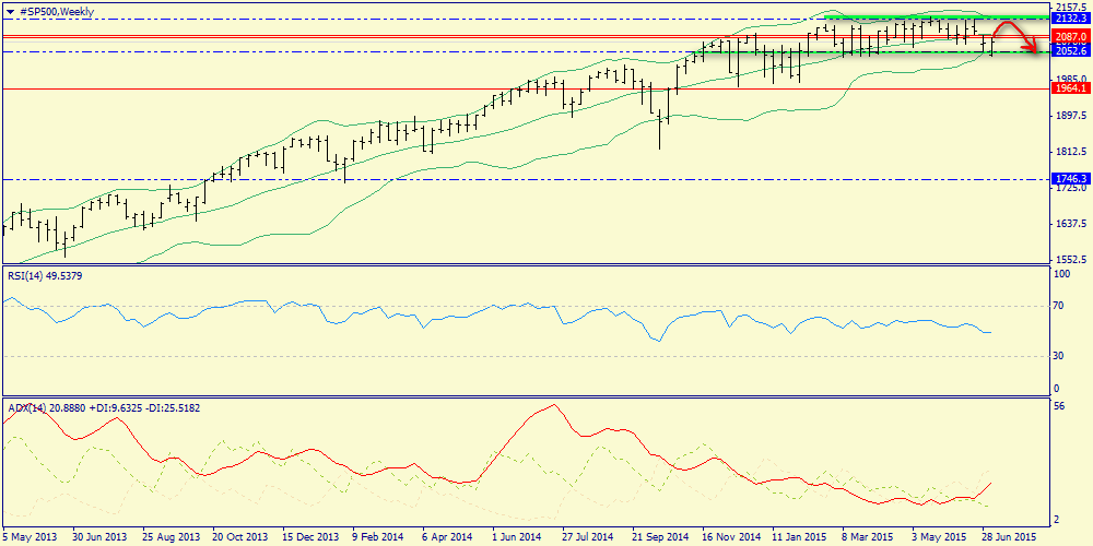 Weekly review of S&P500, oil and gold