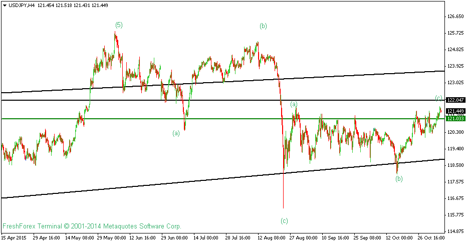 USDJPY Technical Analysis For 5th November 2015