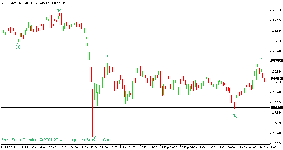 USDJPY Technical Analysis For 28th October 2015