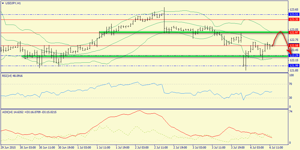Waiting for correction to 123.00 and new decline