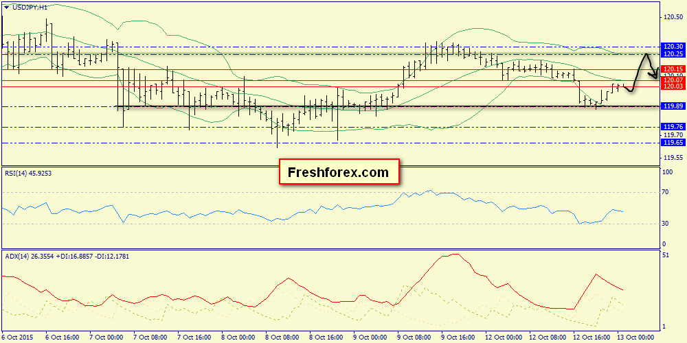 Strong resistance around 120.30 and 120.61