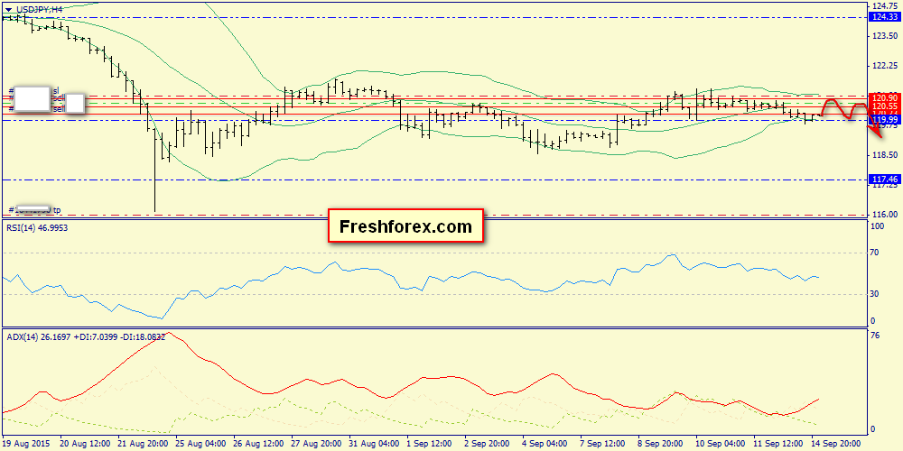We expect flat in the range of 120.00-120.55