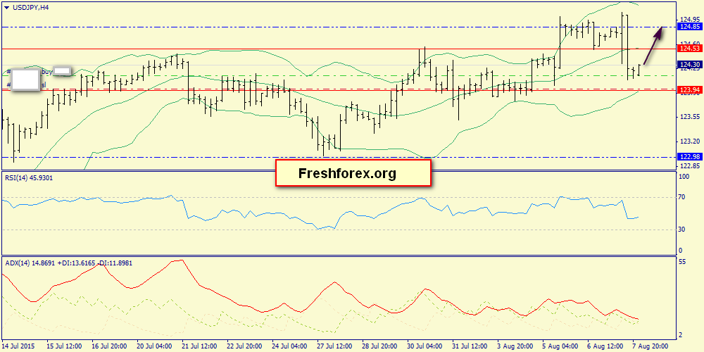 Support 124.00, resistance 124.53