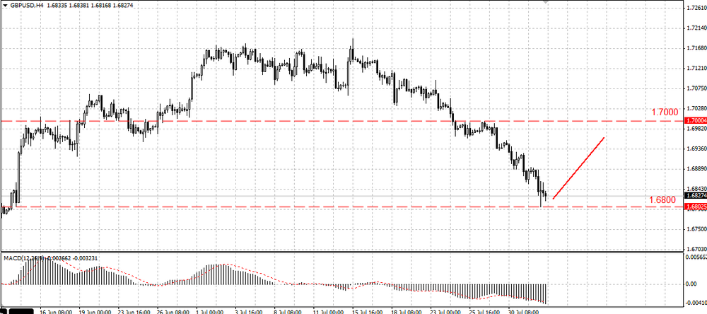The EUR/USD is forming a correction wave