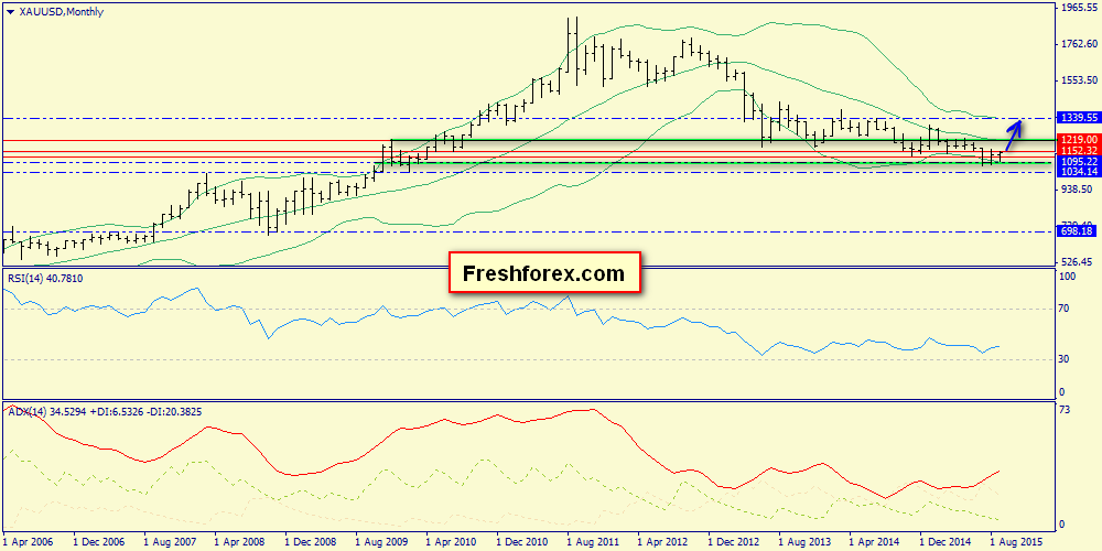 S&P500, Brent, gold: weekly review