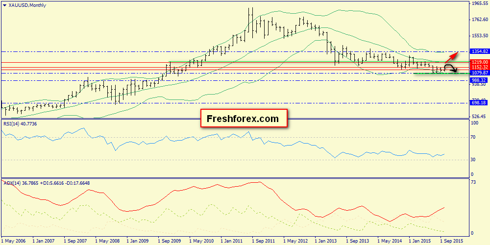 S&P500, gold, Brent: weekly review