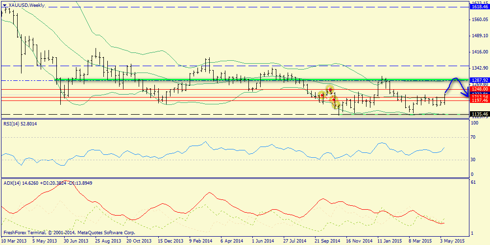 Weekly report. S&P500, Brent and Gold