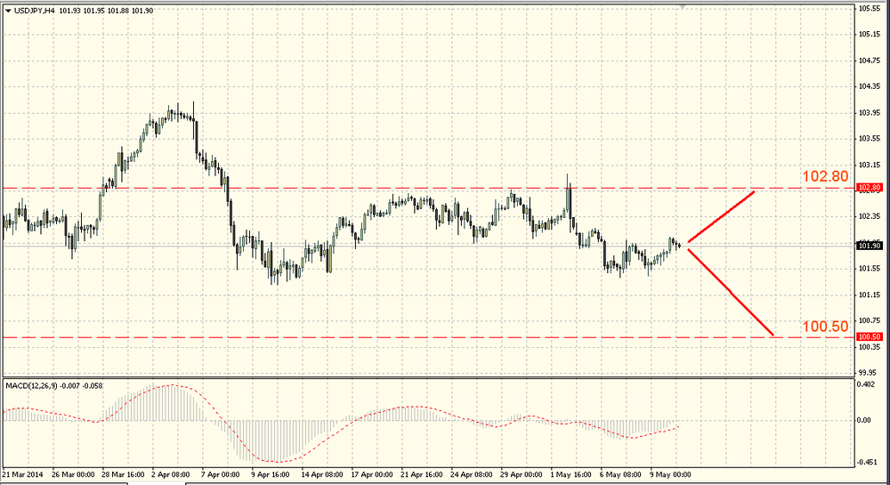 Draghi changed the eur/usd direction