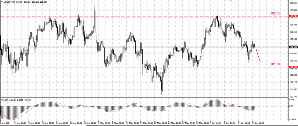 The EUR/USD may return to the growth