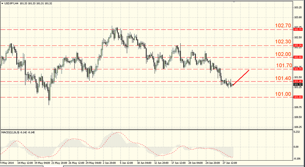 The USD/JPY can develop a downtrend