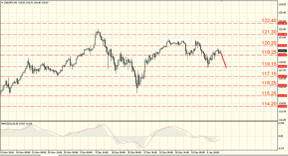 The EUR/USD kept on falling after a short correction