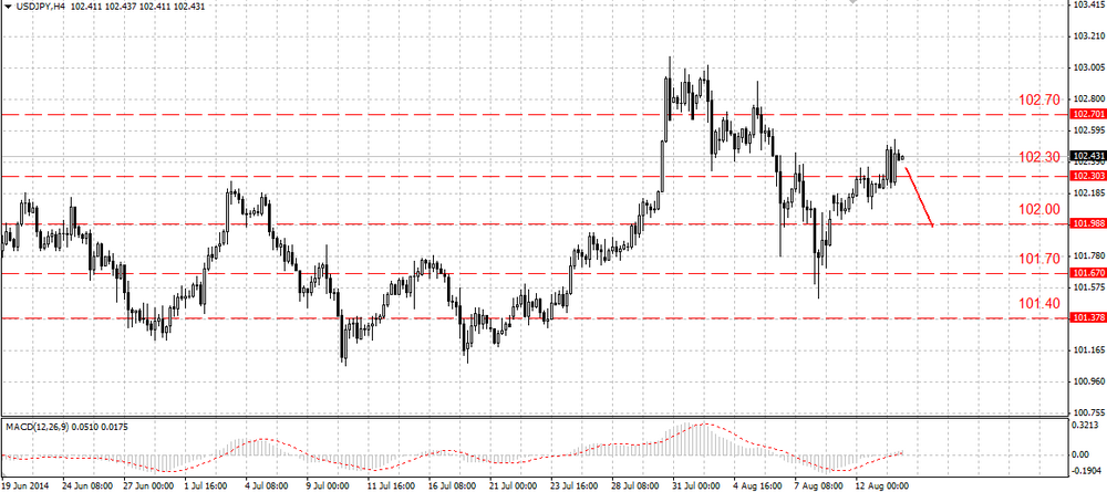 Traders expect the EUR/USD to go down