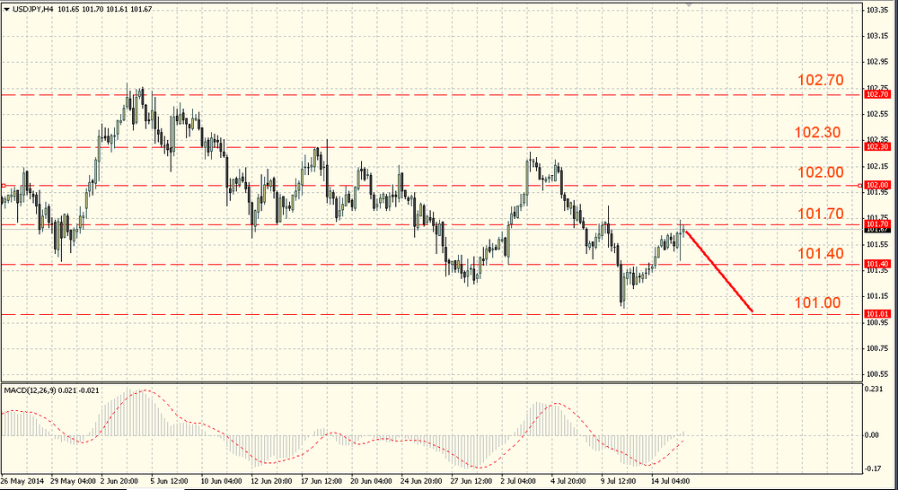 The EUR/USD is going to July low