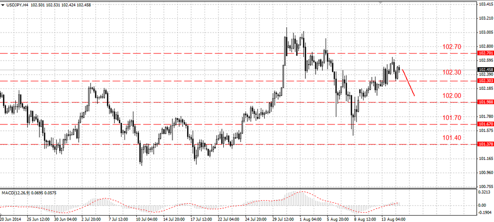The USD/JPY recovery has been stopped