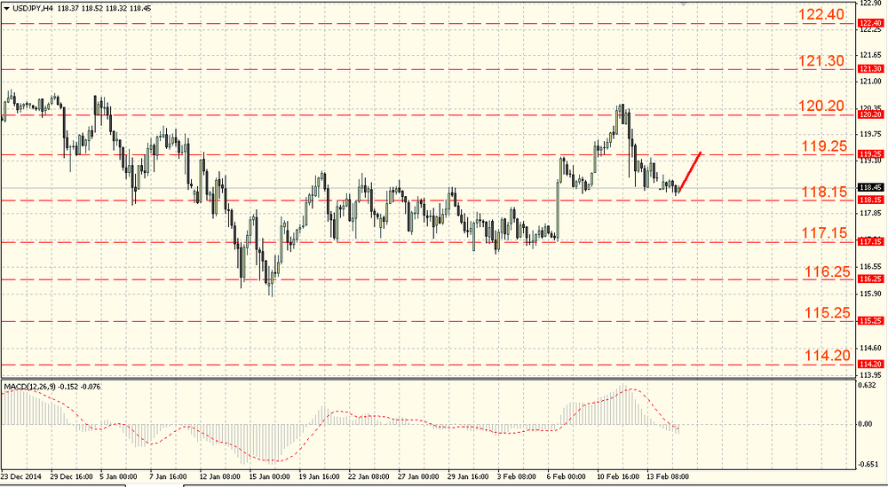 The EUR/USD is waiting for any strong news to leave the range of 1.1365-1.1440