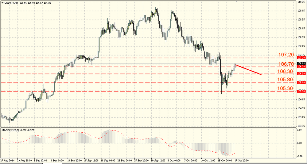 The USD/JPY is recoverying after the fall