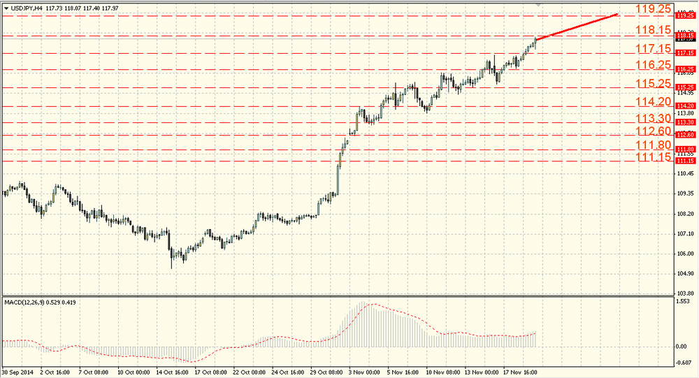 The EUR/USD is testing the resistance 1.2600