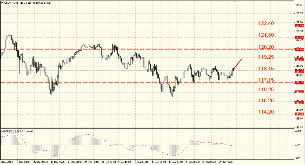 The EUR/USD fell after FOMC meeting