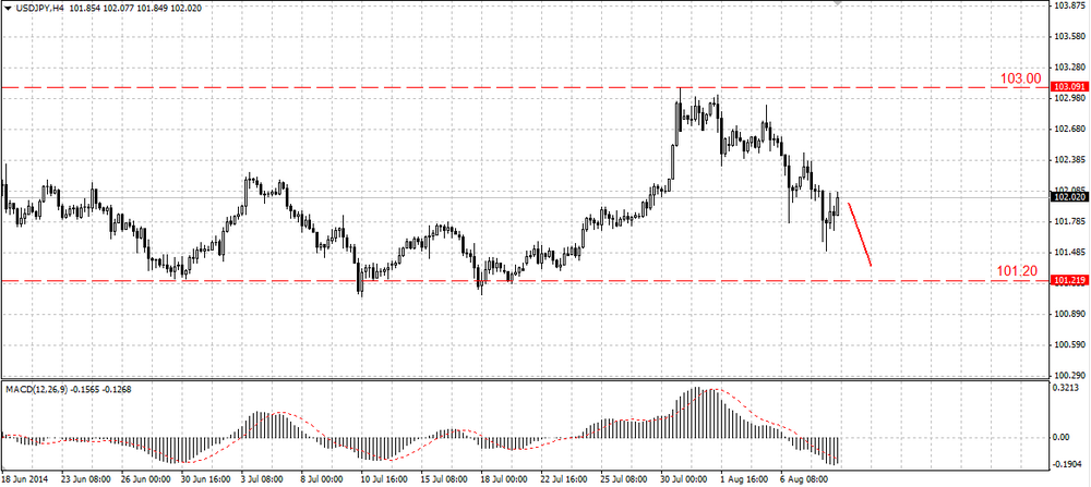 The EUR/USD has started a correction