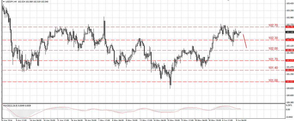 The EUR/USD is trying to consolidate