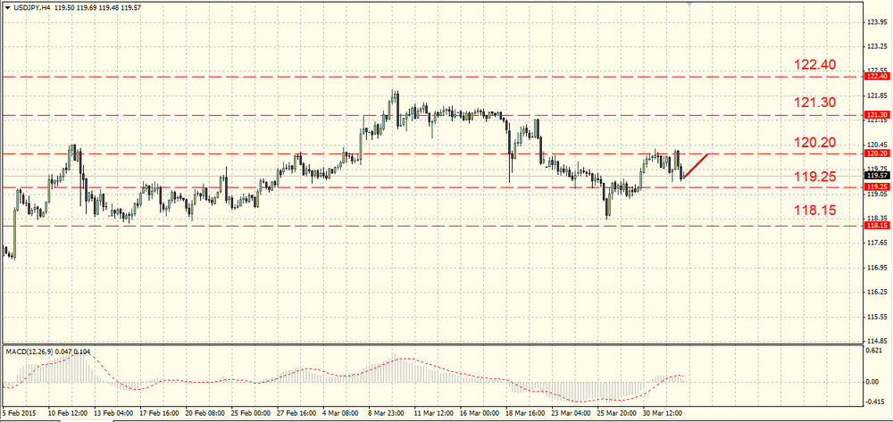 The EUR/USD is walking in the range
