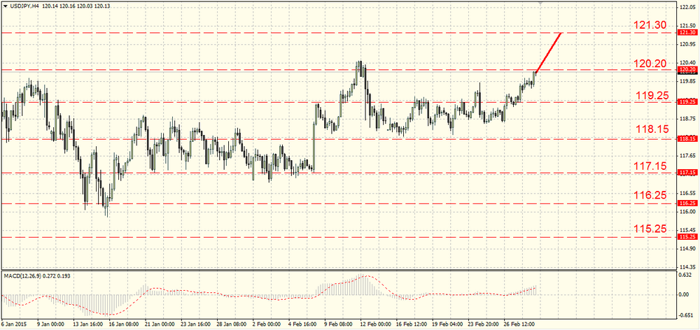 The GBP/USD keeps falling towards 1.5350