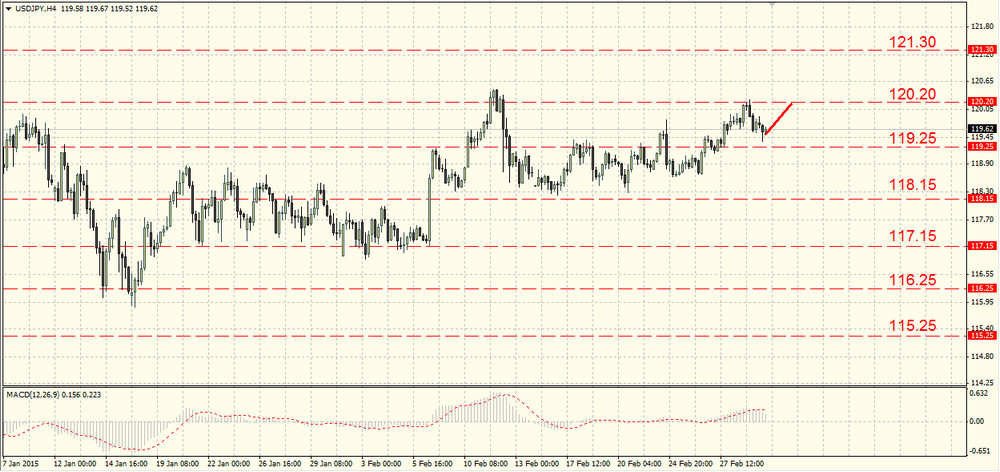The EUR/USD is fighting for 1.1200