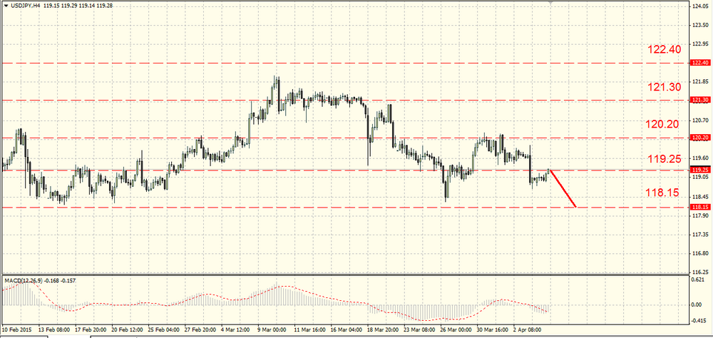 The EUR/USD returned to a fall after a correction