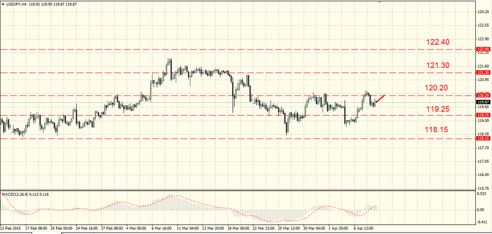 The EUR/USD fell to 1.0780