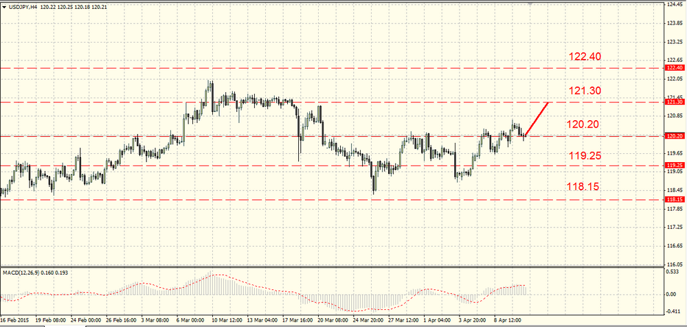 The GBP/USD lost some more ground