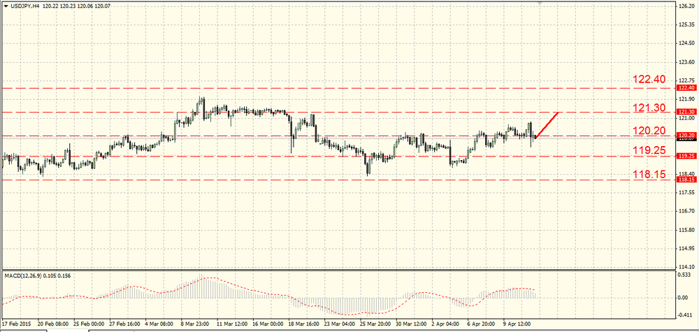 The EUR/USD returned some ground still being in a range