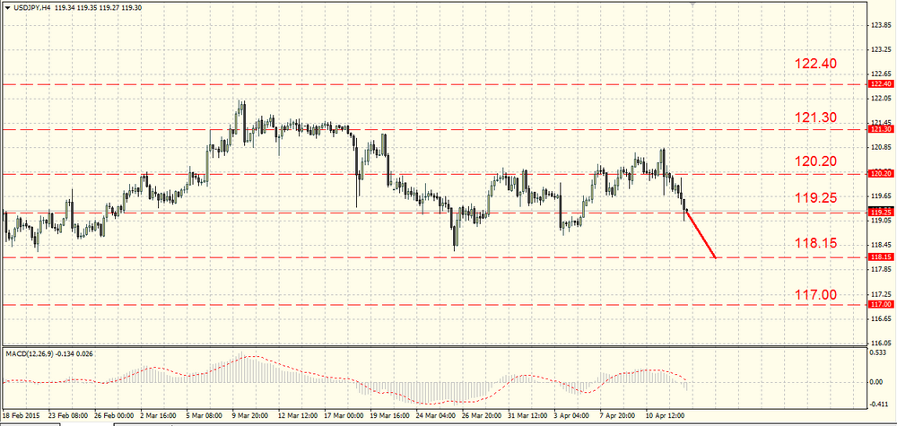 The EUR/USD is testing the support of 1.0650