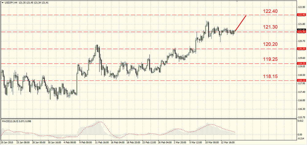 The GBP/USD keeps losing its positions