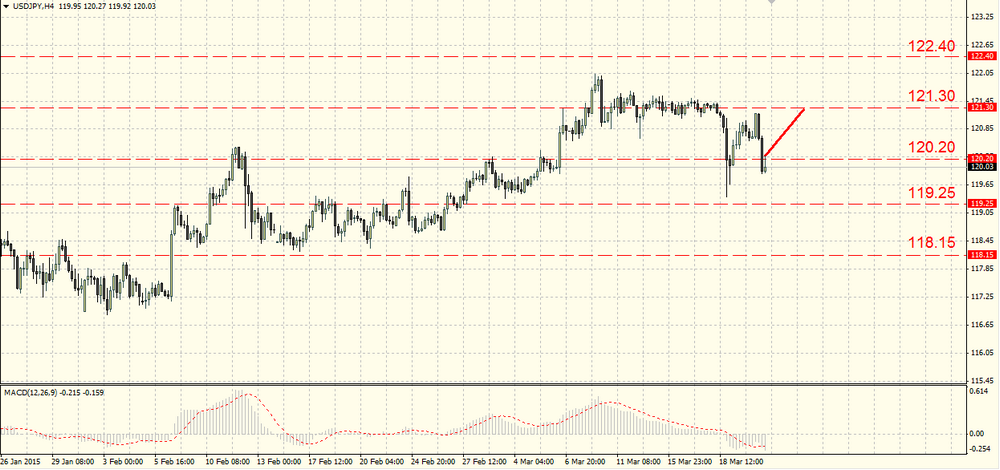 The euro strengthened after Draghi's speech