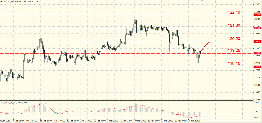 The EUR/USD returned to a fall
